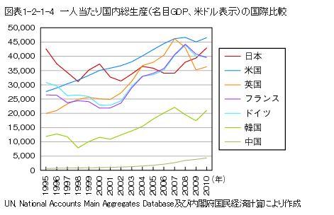 %E4%B8%80%E4%BA%BA%E3%81%82%E3%81%9F%E3%82%8A%E3%81%AEGDP.JPG
