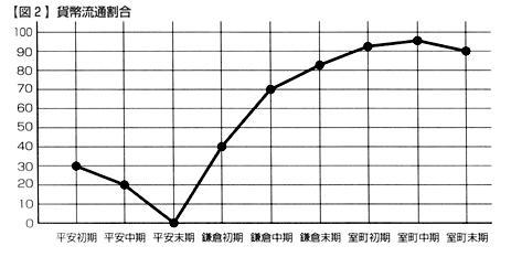 %E4%B8%AD%E4%B8%96%E3%81%AE%E8%B2%A8%E5%B9%A3%E9%87%8F.jpg