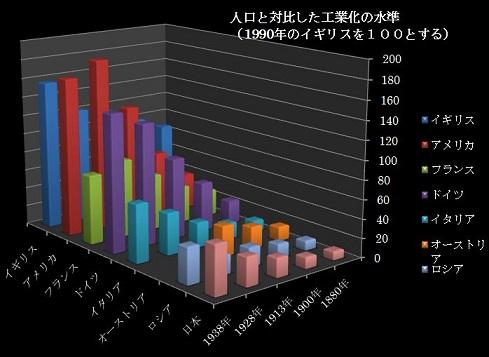 %E5%A4%A7%E5%9B%BD%E3%81%AE%E5%B7%A5%E6%A5%AD%E5%8C%96.JPG