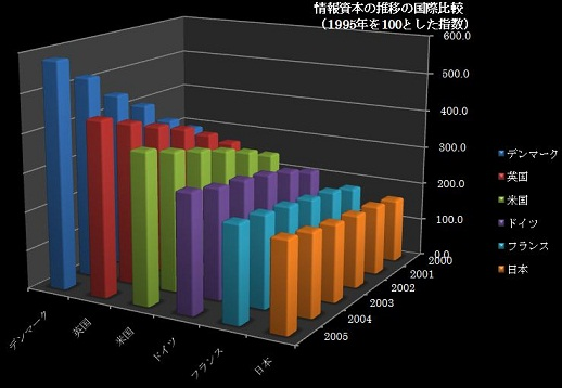 %E6%83%85%E5%A0%B1%E8%B3%87%E6%9C%AC%E3%81%AE%E6%8E%A8%E7%A7%BB.JPG