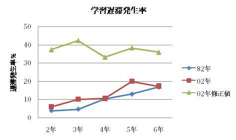 %E5%AD%A6%E7%BF%92%E9%81%85%E6%BB%9E%E7%99%BA%E7%94%9F%E7%8E%87.jpg