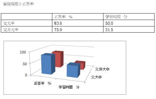 %E5%AE%B6%E5%BA%AD%E7%92%B0%E5%A2%83%E3%81%A8%E6%AD%A3%E7%AD%94%E7%8E%87%E7%88%B6%E5%AD%A6%E6%AD%B4.jpg