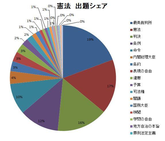%E6%86%B2%E6%B3%95%E5%87%BA%E9%A1%8C%E3%82%B7%E3%82%A7%E3%82%A2.JPG