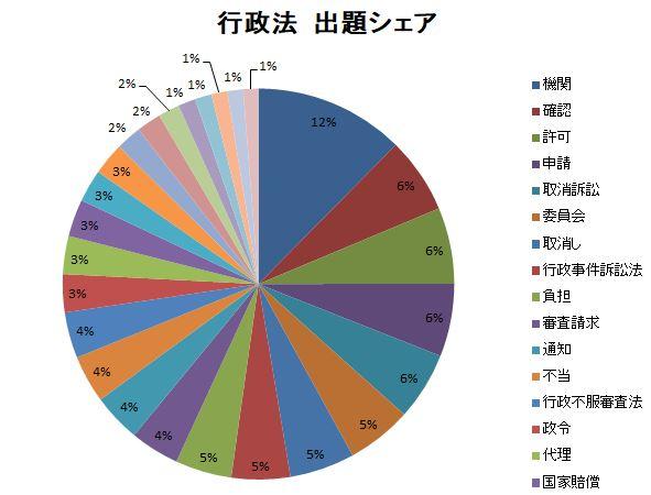 %E8%A1%8C%E6%94%BF%E6%B3%95%E5%87%BA%E9%A1%8C%E3%82%B7%E3%82%A7%E3%82%A2.JPG